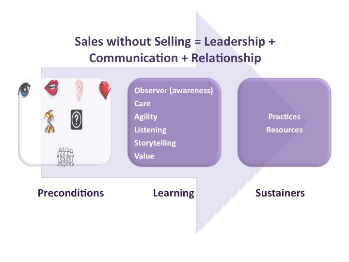 Sales without selling