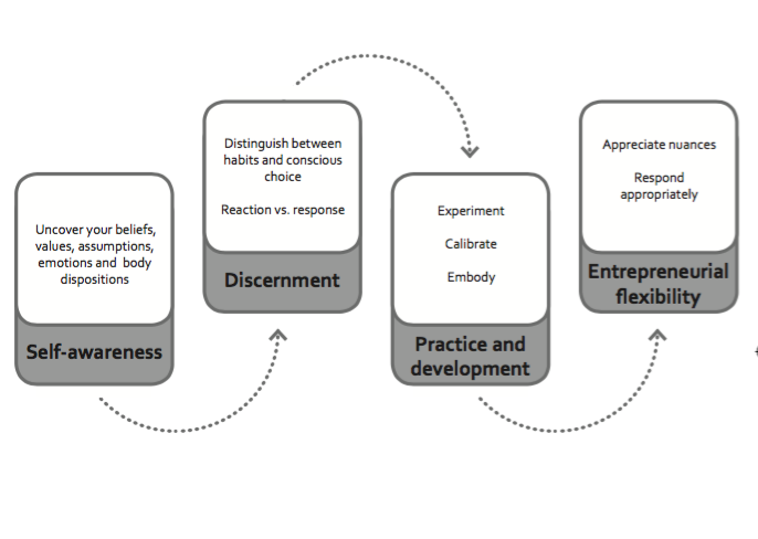Four phases to self-awareness and entrepreneurial flexibility